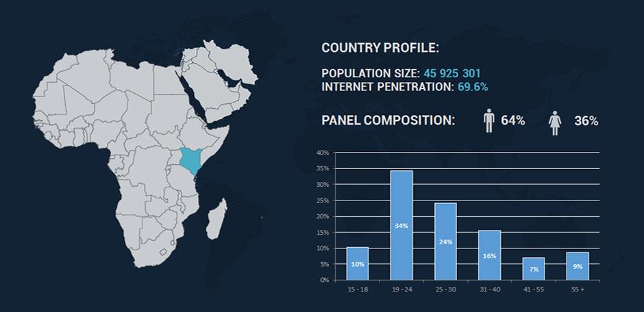 Online panel Kenya